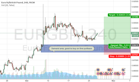 EURGBP: Long setup at EURGBP