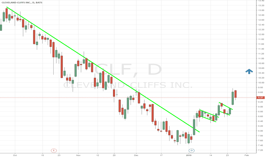 CLF: $CLF Buying the dip. USA pure play iron ore going higher. $VALE