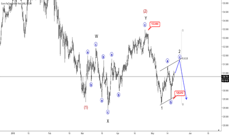 EURJPY: EURJPY Trading In A Pullback; More Weakness in View