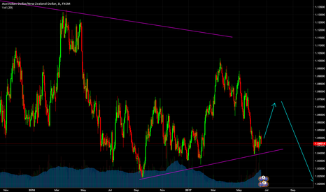 AUDNZD: A small move up before a down trend