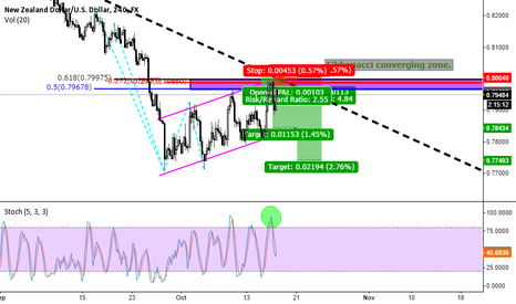 NZDUSD: NZDUSD Structured based trade setup