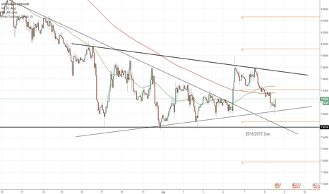 USDNOK: USD/NOK 1H Chart: Triangle