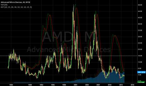 AMD: KST
