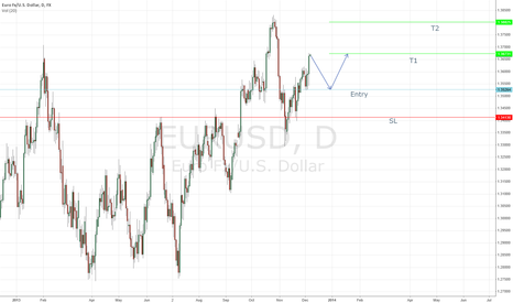 EURUSD: Simple Structure Analysis EUR/USD