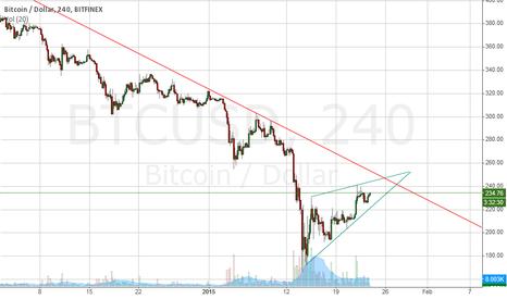 BTCUSD: BTC in a rising wedge?
