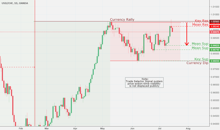 USDCHF: USD/CHF, Daily Chart Analysis  7/16