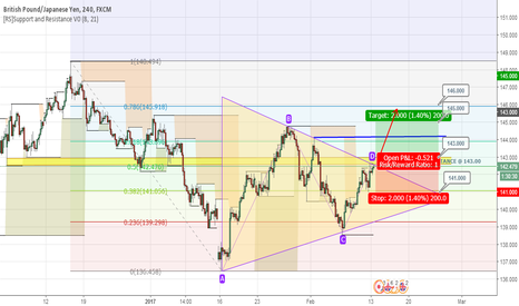 GBPJPY: GBPJPY Triangle Pattern