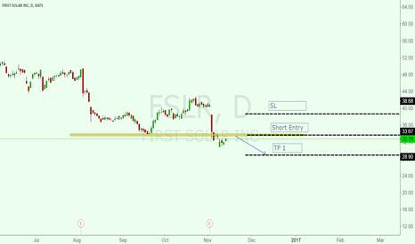 FSLR: Maintain Short position