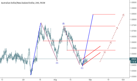 AUDNZD: AUDNZD: New bull impulse wave