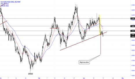 EURAUD: Breakout of trend line