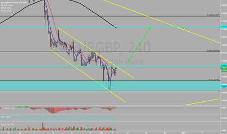 EURGBP: EURGBP Possible move