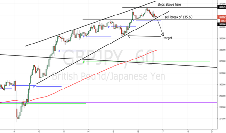 GBPJPY: Another quick 100+ pips coming to a chart near you!