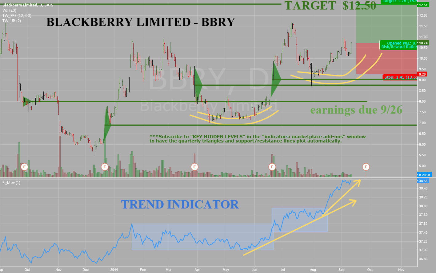 Blackberry Ltd -BBRY -Daily -Acting well and building for a move