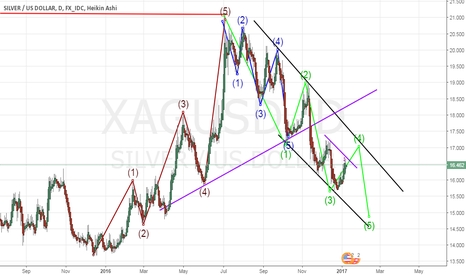 XAGUSD: plain for silver