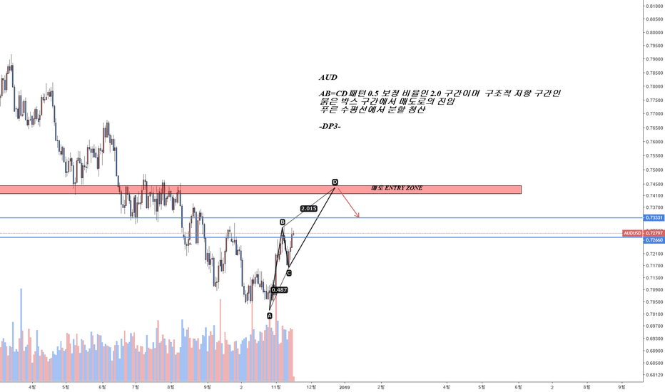 AUDUSD: AUD SHORT!  AB=CD 패턴 매도