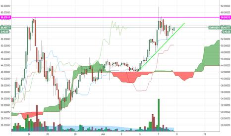 XMRUSD: XMR/USD Consolidating at ATH