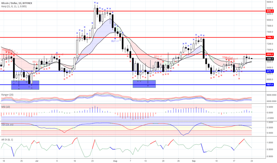 BTCUSD: Range trading: Crypto currency market as for 09/24/2018