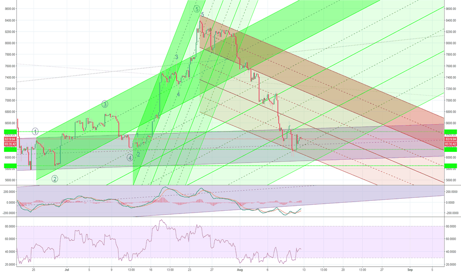 BTCUSD: July Rally Kennedy Channels (Updated)