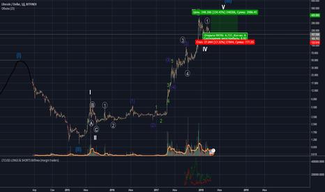 LTCUSD: Обновление хаёв по лайту + индикатор маржинальных позиций