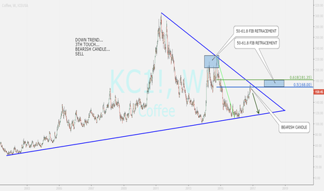 KC1!: COFFEE REVIEW ....BEARISH