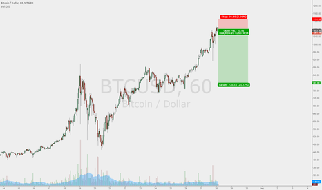 BTCUSD: bitcoin profit taking