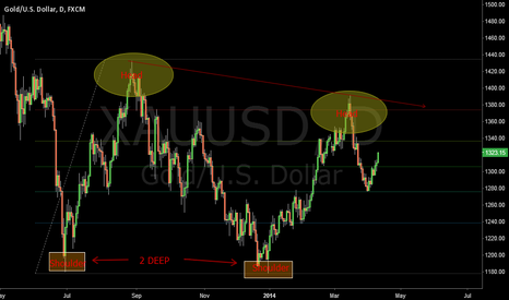 XAUUSD: Shoulder Head Shoulder