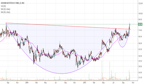 SHIVAMAUTO: Long position in SHIVAMAUTO @ 82