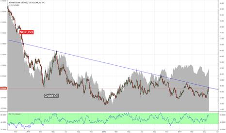 NOKUSD: NOKUSD vs Crude Oil - will this divergence compress soon?