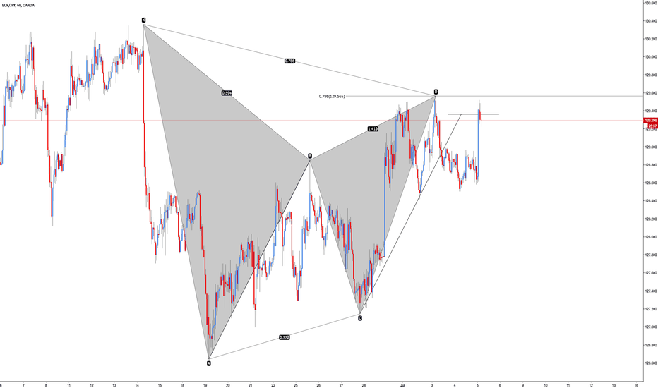 EURJPY: EUR/JPY - Bearish Gartley