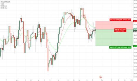 UKXGBP: UK10 Short position based on EMA's
