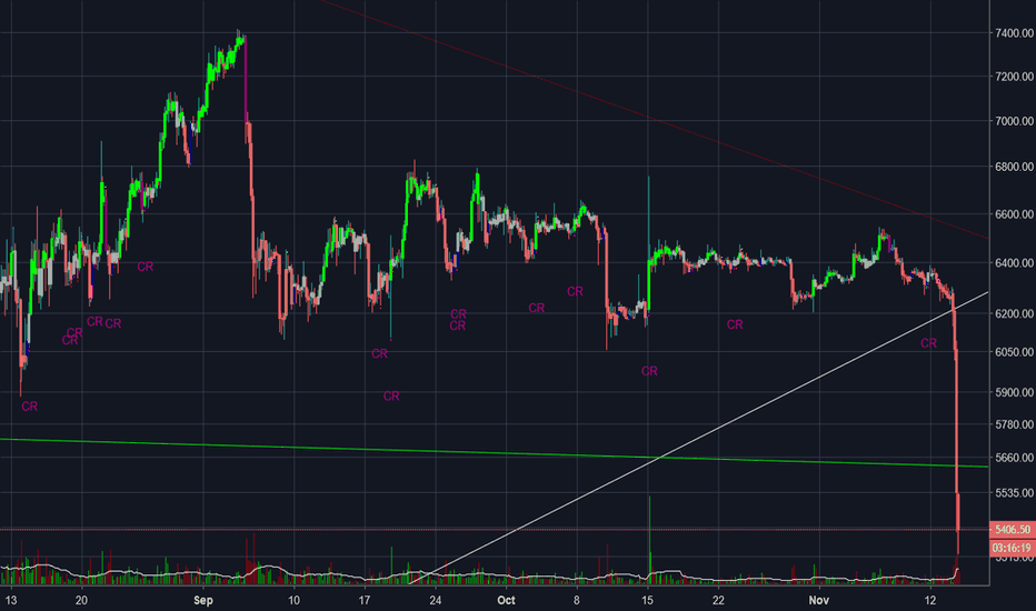 BTCUSD: probably safe to long here