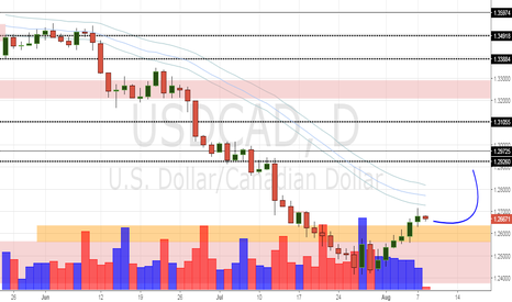 USDCAD: USD/CAD Daily Update (8/8/17)
