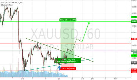 XAUUSD: Time is come!!! Закупаемся!!!