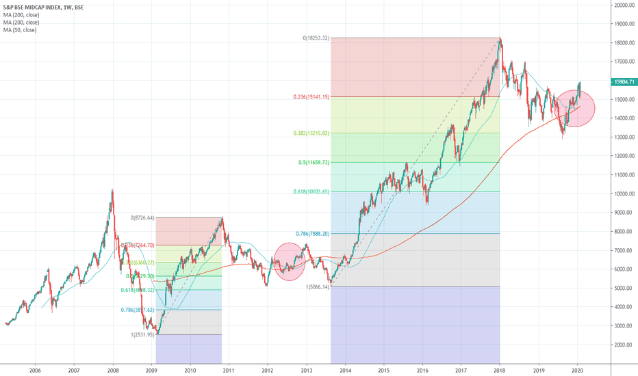 Midcap Index Charts And Quotes Tradingview India