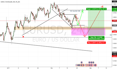 EURUSD: EURUSD play idea
