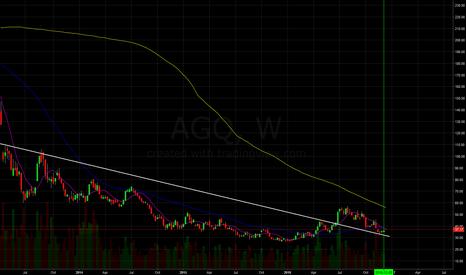 AGQ: Long on silver etf