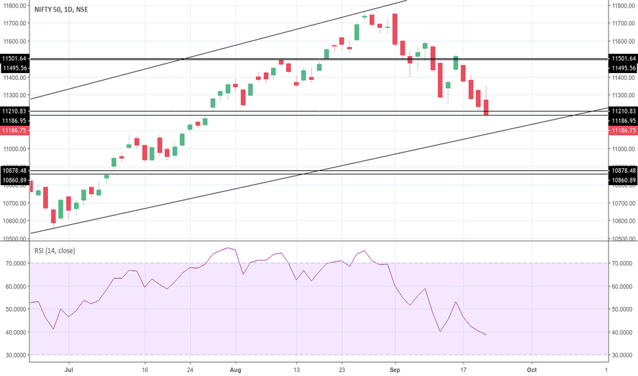 NIFTY: 2nd Gap filled