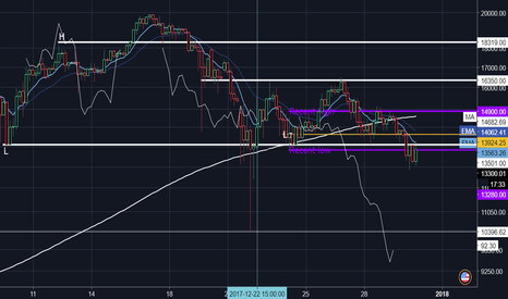 BTCUSD: BTC BITCOIN RANGE SINCE 22DEC IVE BEEN MONITORING