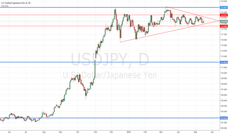 USDJPY: USDJPY Daily wedge