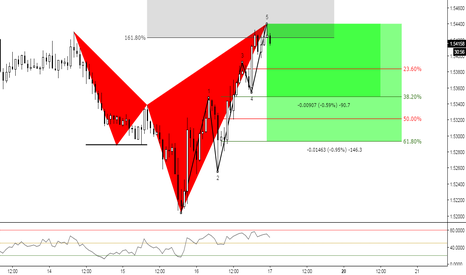 EURNZD: (1h) The 5 & Pull Back at Fibs ?
