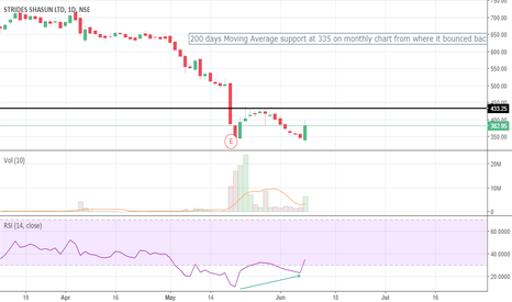 STAR: is this a possible double bottom?