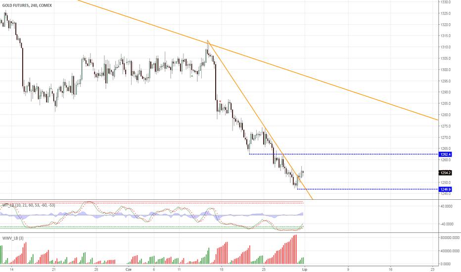 GC1!: Złoto - narusza linię trendu spadkowego
