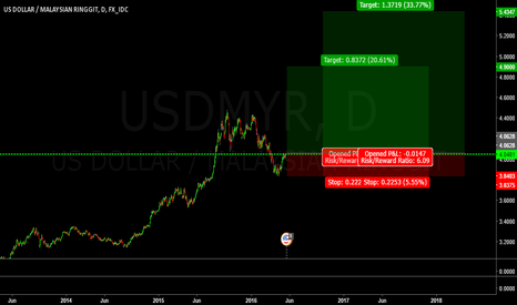 USDMYR: Possible Long on the RM (Malaysian Currency)