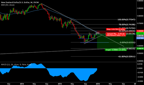 NZDUSD: NZDUSD short ahead