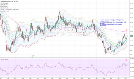 BZH: BZH RSI Divergence Short