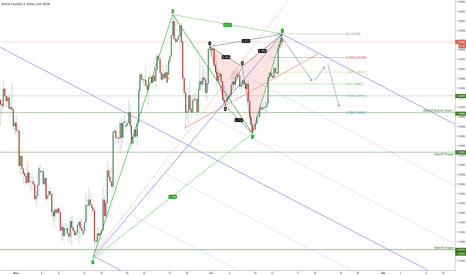 GBPUSD: GBP/USD bearish