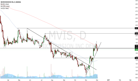 MVIS: Penny Stock Speculation