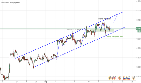 EURGBP: BUY opportunity for EURGBP