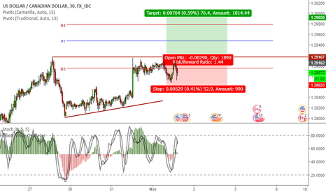 USDCAD: USDCAD is preparing to resume the rally