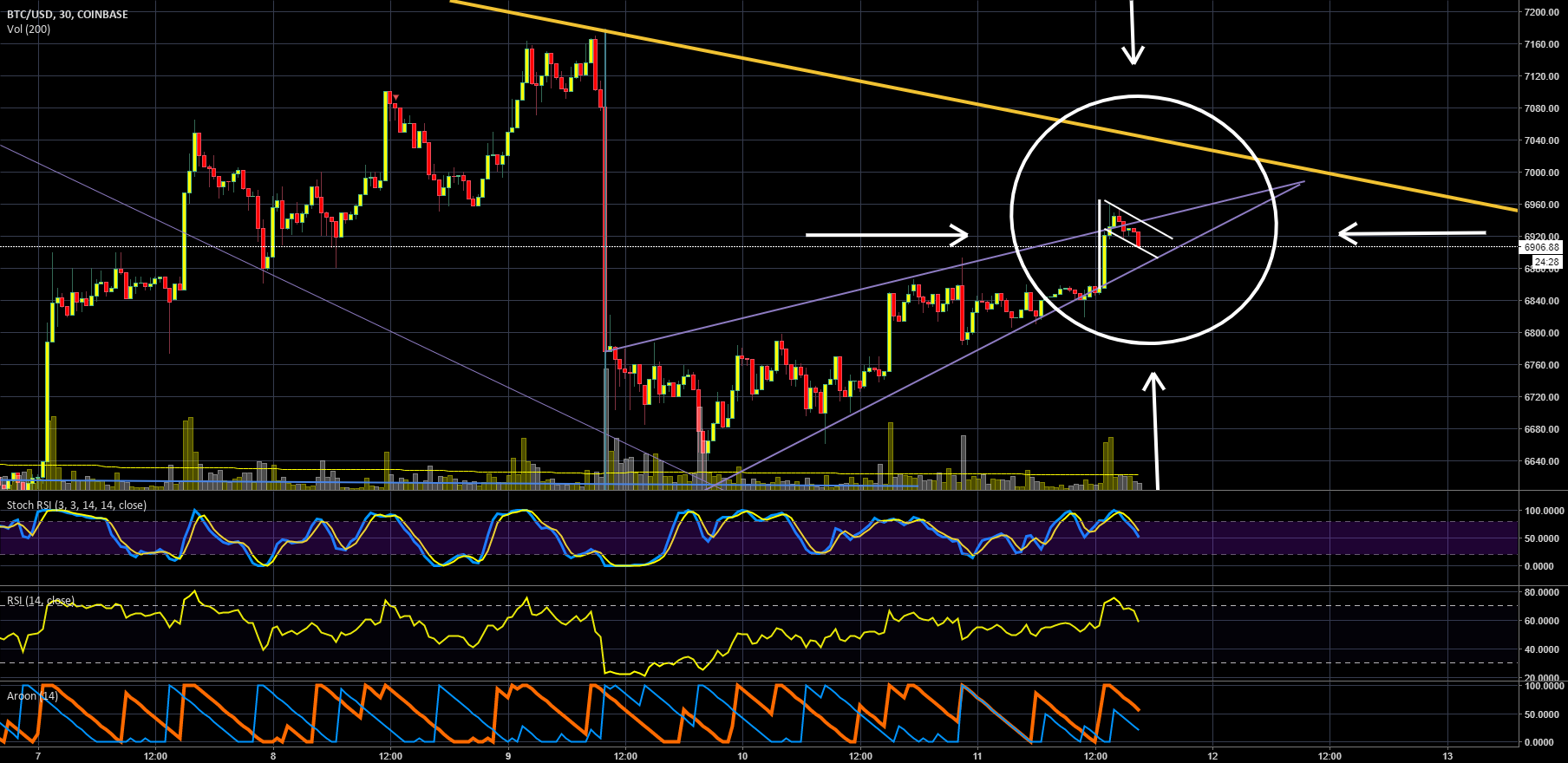 A Little Bull Flag Trying to Breakout from A Big Bearish Pennant